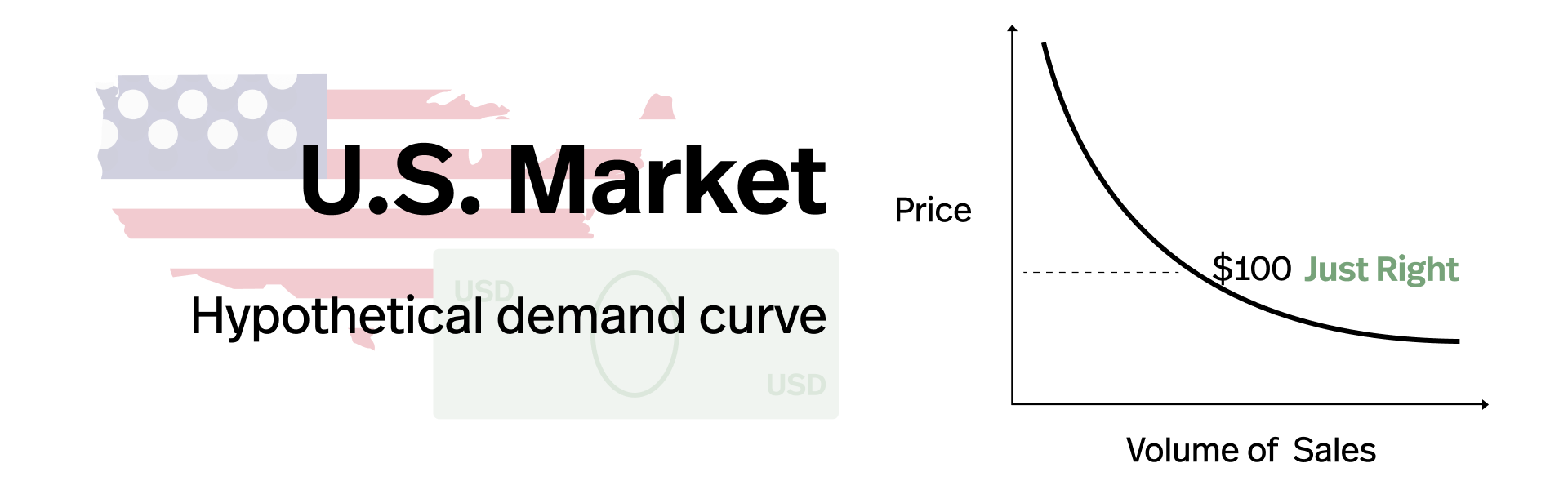 A hypothetical demand curve for a product in the US market.  This product is priced at a sweet spot in the demand curve, maximizing revenue